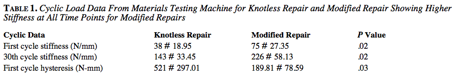 Cyclic Load Data From Materials Testing Machine for Knotless Repair and Modified Repair Showing Higher Stiffness at All Time Points for Modified Repairs