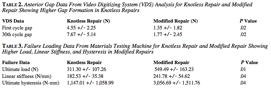 Anterior Gap Data From Video Digitizing System (VDS) Analysis for Knotless Repair and Modified Repair Showing Higher Gap Formation in Knotless Repairs